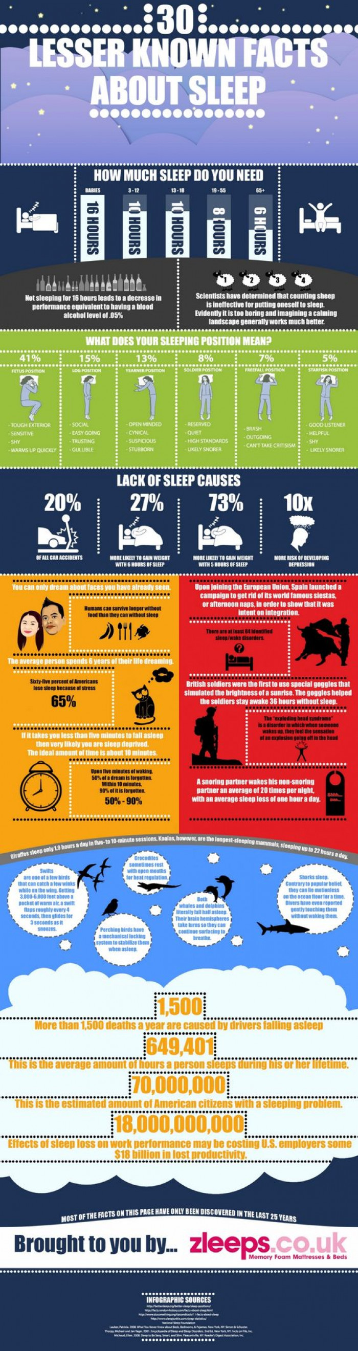 30 Facts About Sleeping You Probably Didn't Know About
