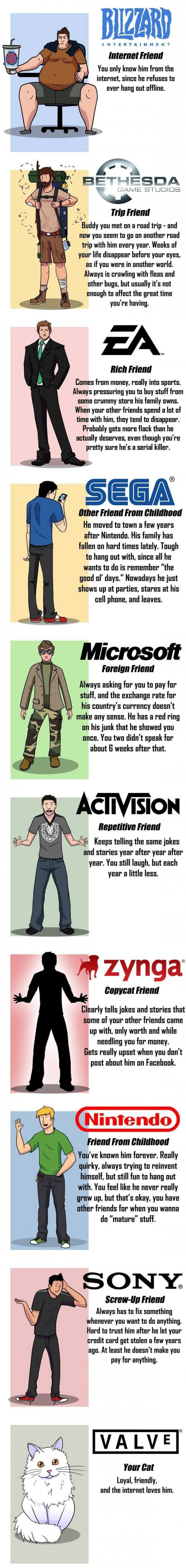 Your 7 Friends Compared To Game Developers