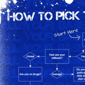 This Ridiculously Long Chart Will Help You Choose The Right Game For You